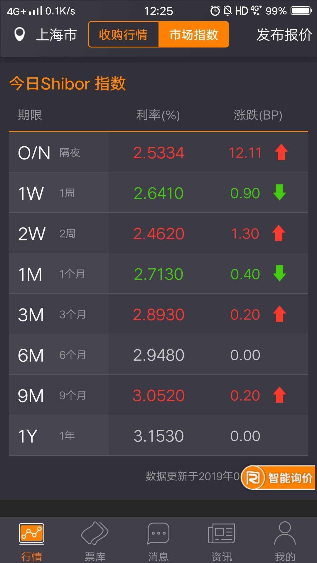 【货币市场概览】定向降准资金今起释放  逆回购到期不续也无大碍