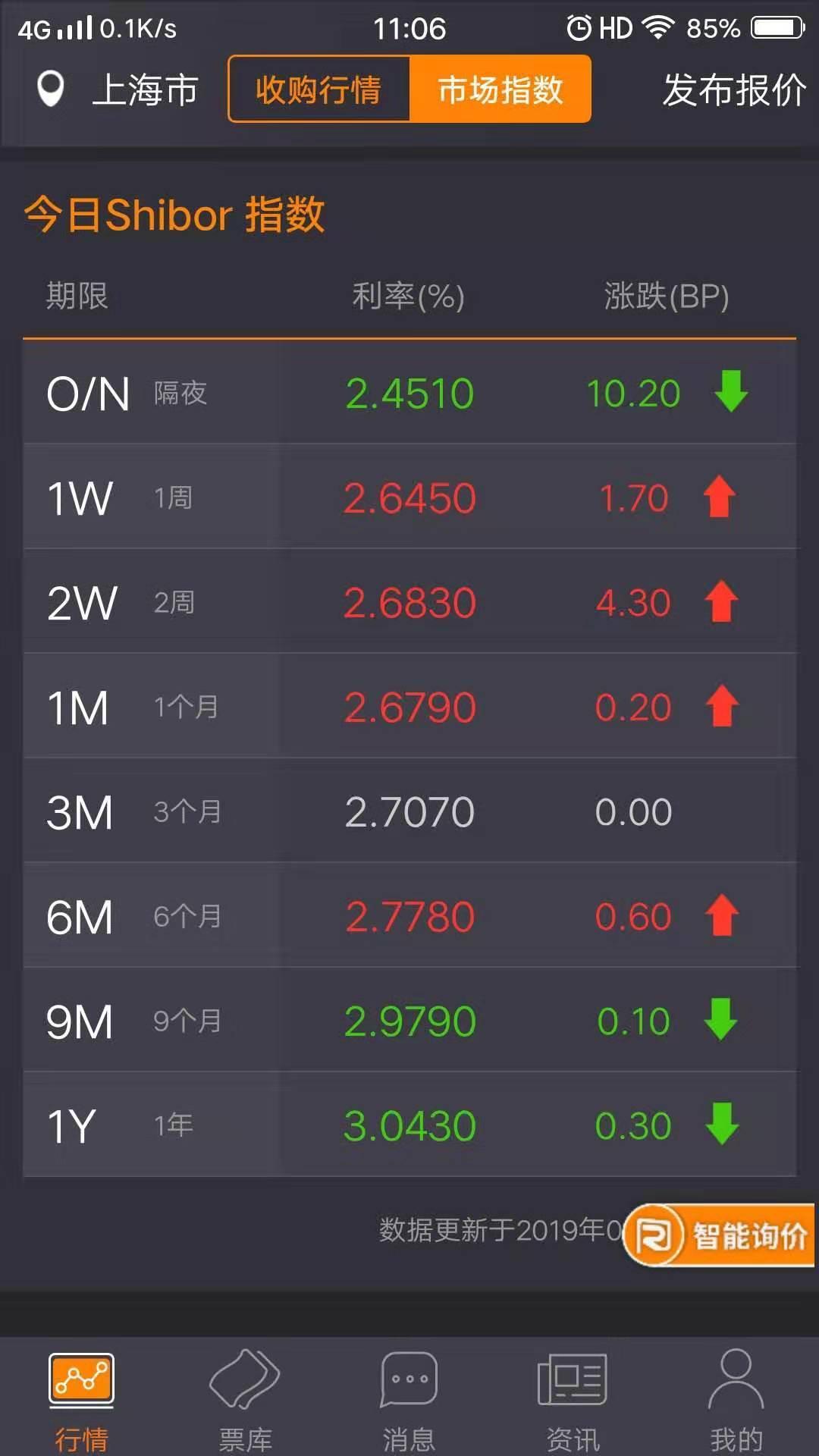 【票据报价简析】节前交易活跃,票价继续上涨