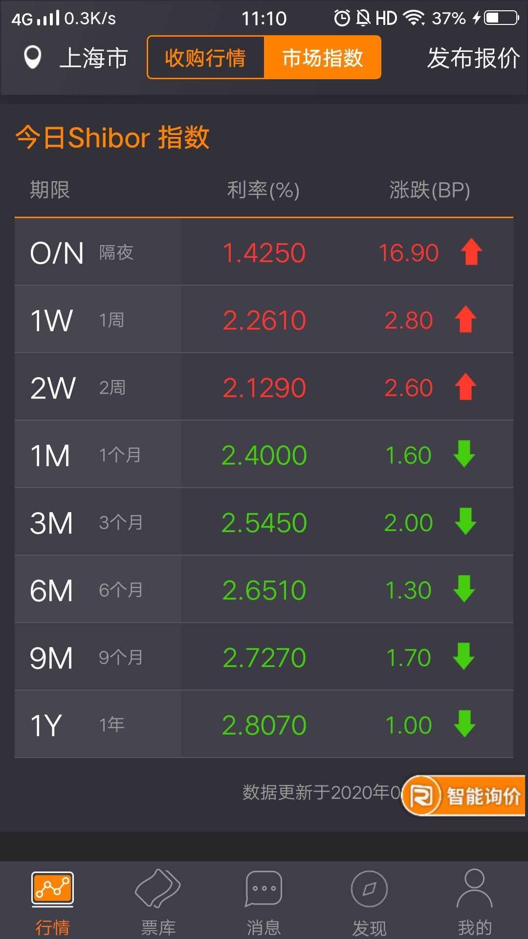 """【货币市场概览】万亿逆回购到期,央妈则选择了""""量缩价跌"""""""