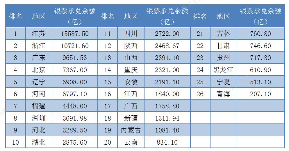 2019年排名出炉!票据业务哪个省市比较强?