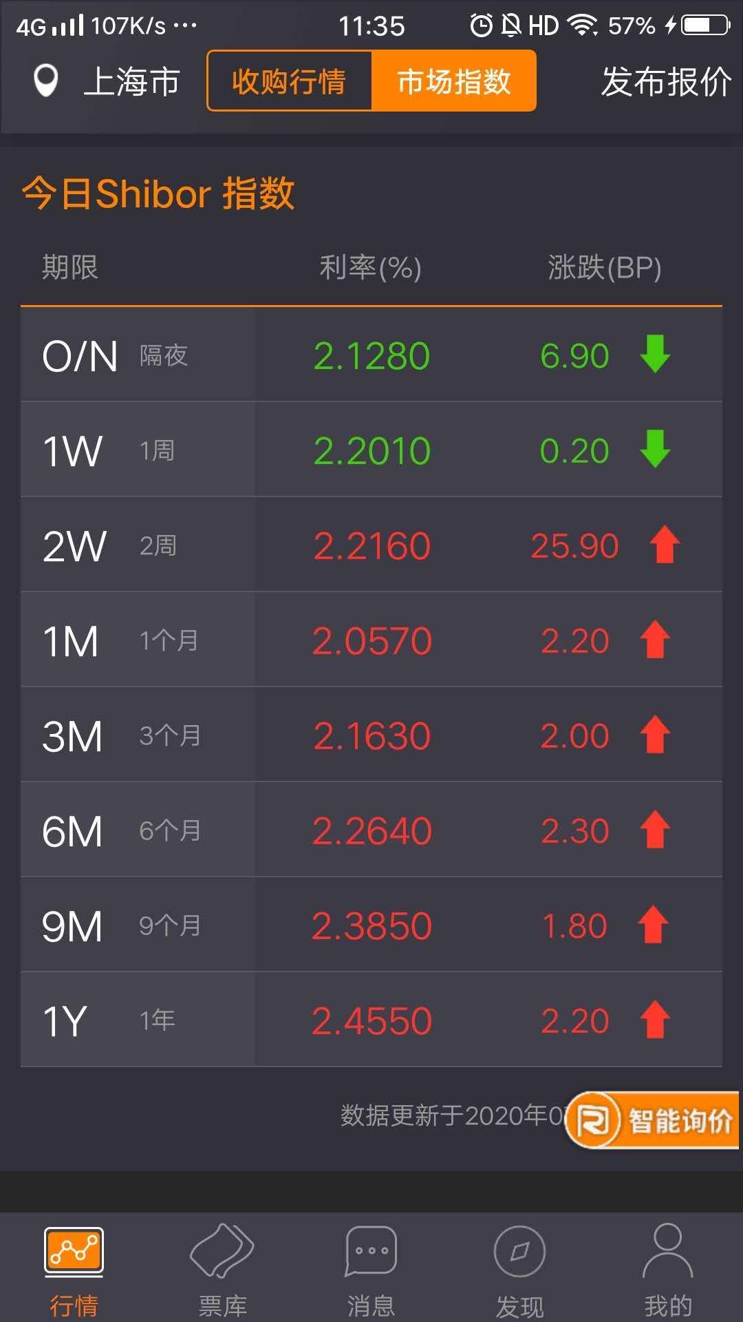 【票据报价简析】周初市场供求相对均衡,小幅波动票价略为稳健