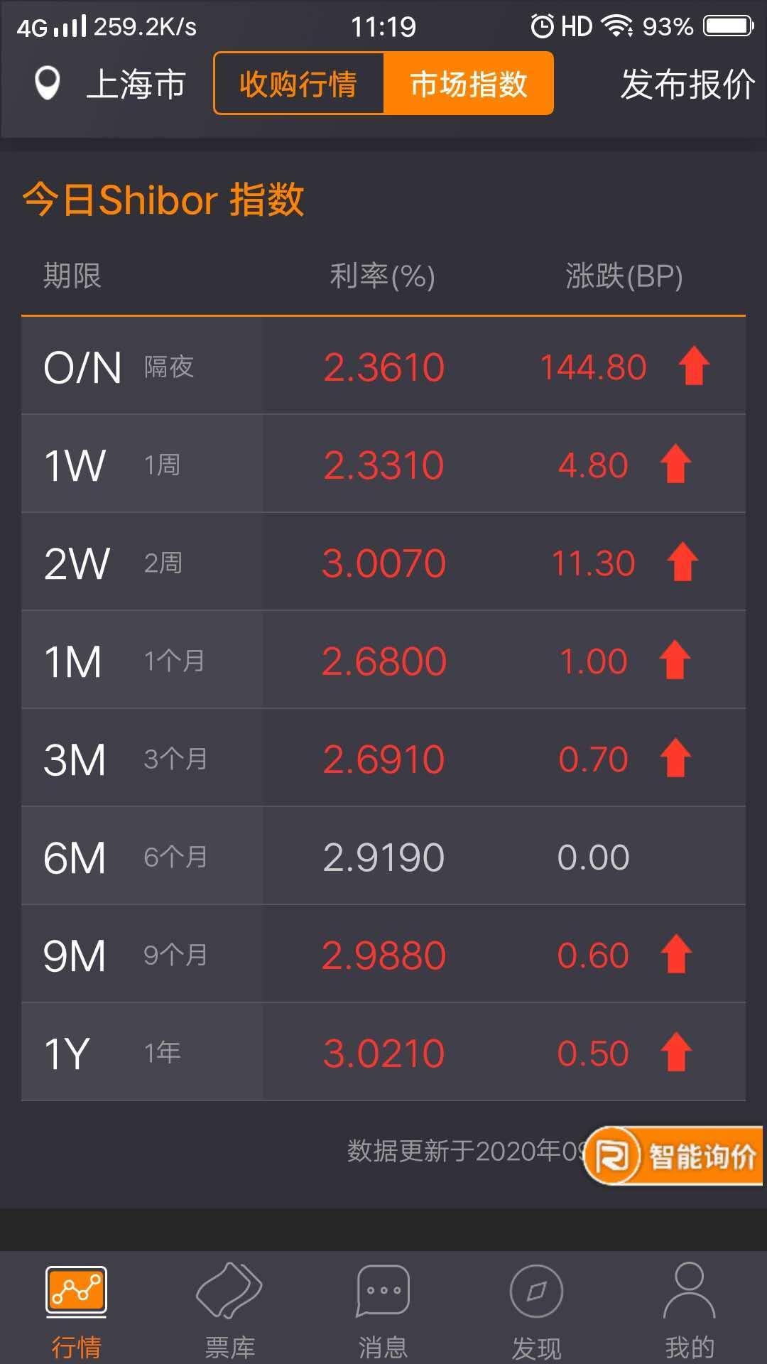 【货币市场概览】隔夜shibor飚涨144BP,季末最后一天果然反应很大