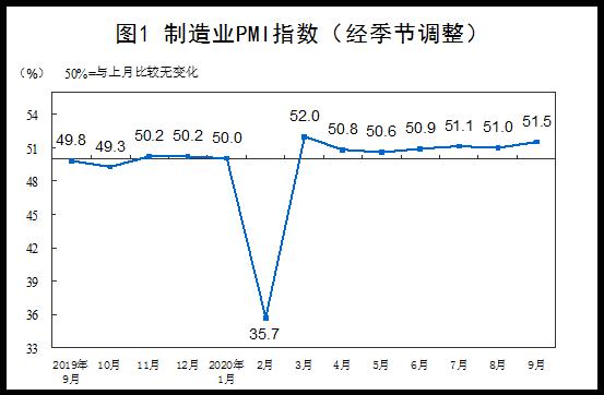 统计局:9月份制造业采购经理指数与非制造业商务活动指数双双回升