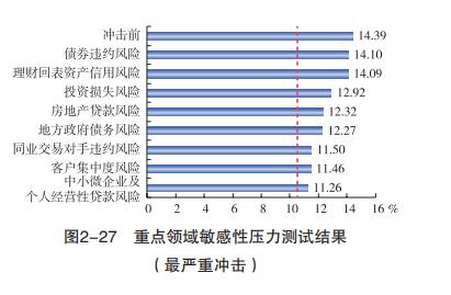 央行报告:我国银行业压力测试结果、金融机构评级结果如何?