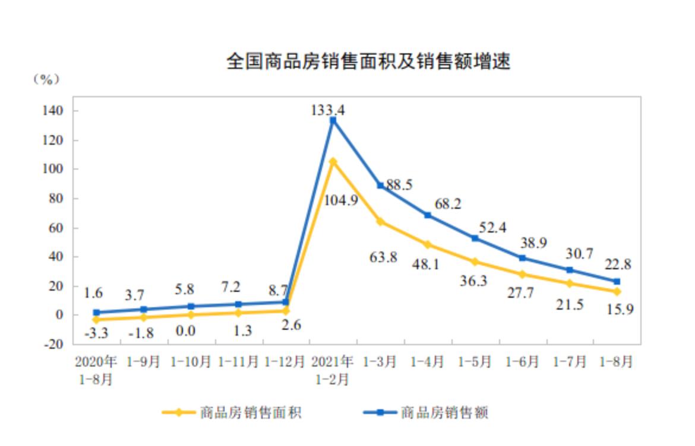 前8月房地产开发投资增速降至10.9%,8月销售明显下滑